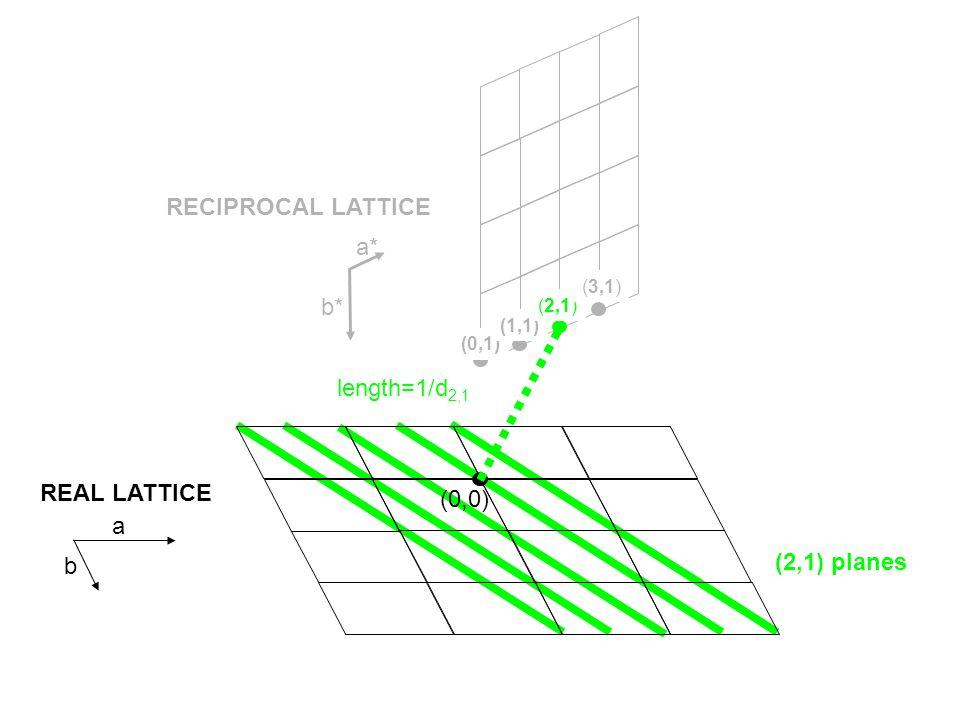 (0,0) (2,1) planes REAL LATTICE RECIPROCAL LATTICE (0,1) (1,1) (2,1) (3,1) a* b* a b length=1/d 2,1