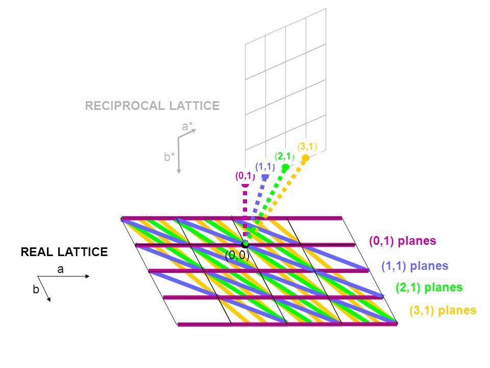 (0,1) planes (1,1) planes (0,0) (2,1) planes (3,1) planes REAL LATTICE RECIPROCAL LATTICE (0,1) (1,1) (2,1) (3,1) a* b* a b