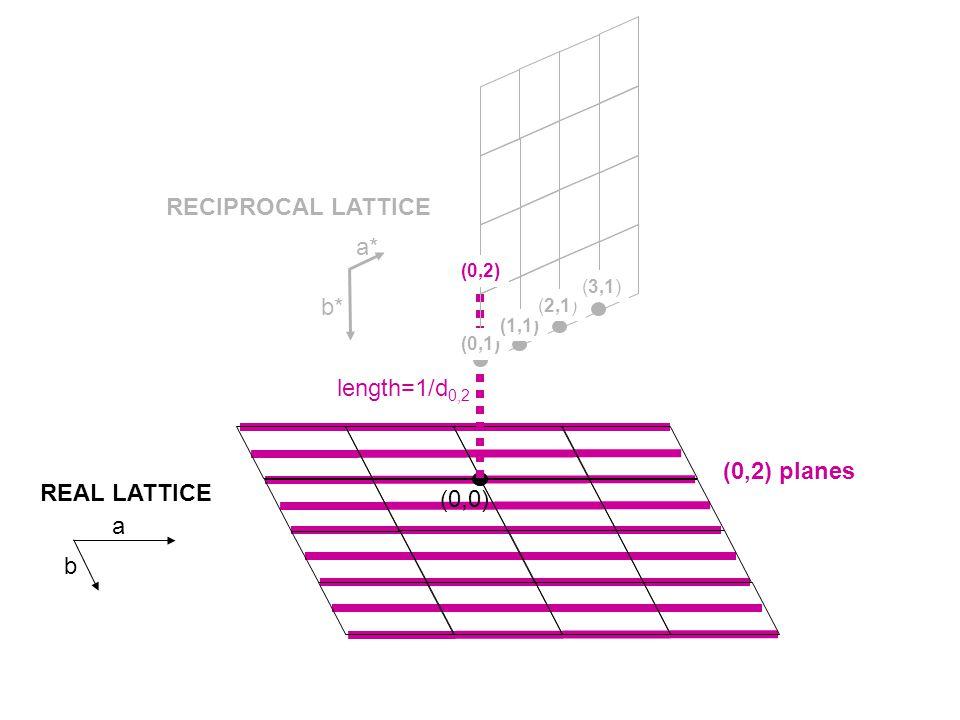 (1,2) planes (0,0) REAL LATTICE RECIPROCAL LATTICE (0,1) (1,1) (2,1) (3,1) a* b* length=1/d 1,2 a b (1,2) (0,2)