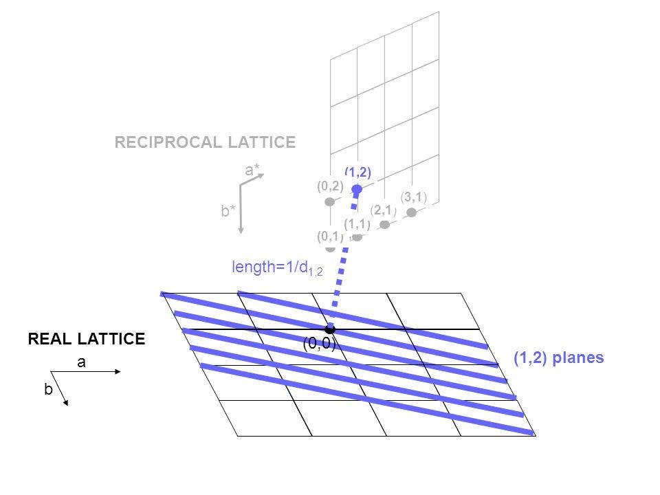 (2,2) planes (0,0) REAL LATTICE RECIPROCAL LATTICE (0,1) (1,1) (2,1) (3,1) a* b* length=1/d 2,2 (1,2) (0,2) a b (2,2)