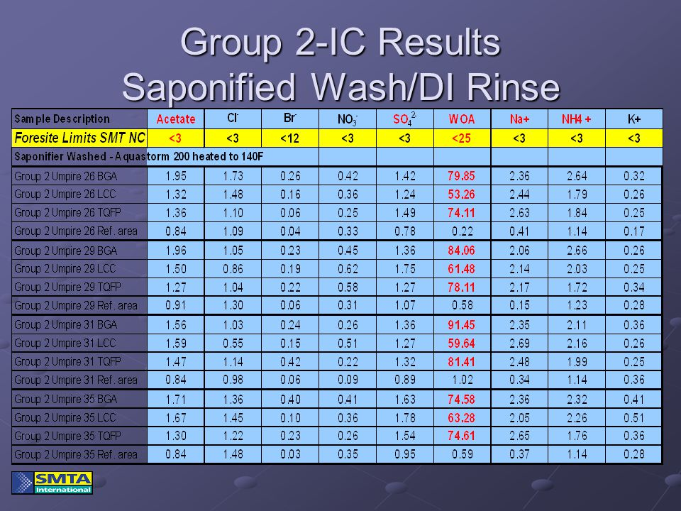 Group 2-IC Results Saponified Wash/DI Rinse