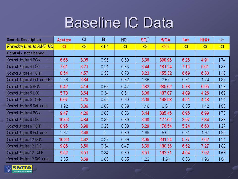 Baseline IC Data