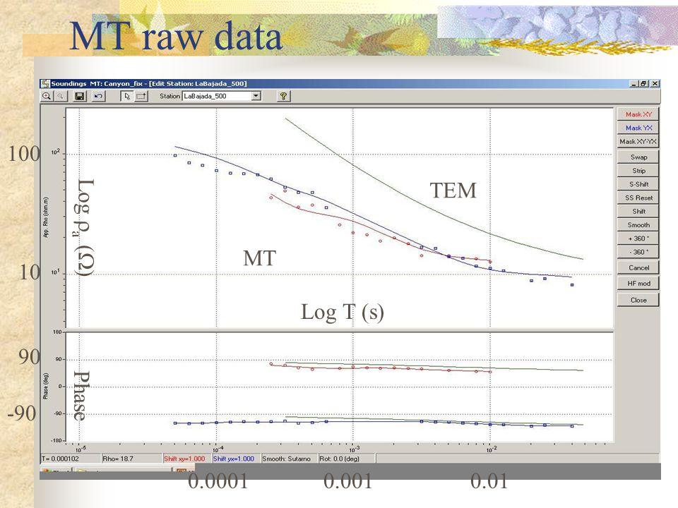 MT raw data TEM MT Log  a (  ) Log T (s) Phase 100 10 0.0001 90 -90 0.0010.01