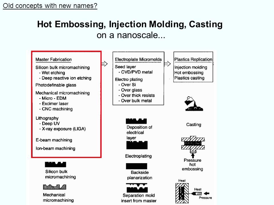 Hot Embossing, Injection Molding, Casting on a nanoscale... Old concepts with new names?