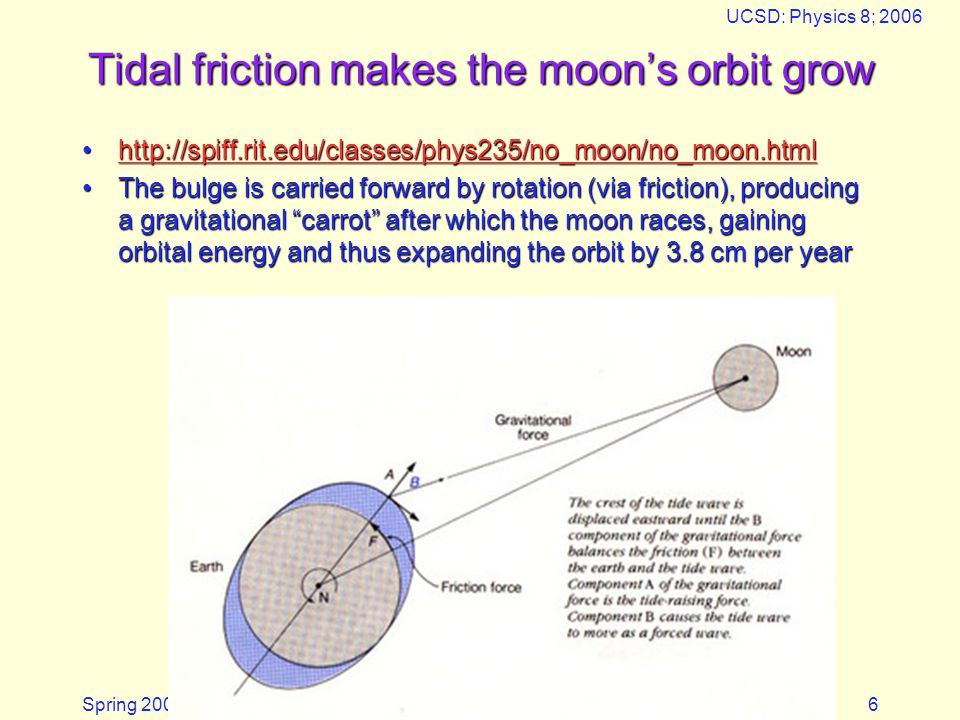 Spring 2006 UCSD: Physics 8; 2006 6 Tidal friction makes the moon's orbit grow http://spiff.rit.edu/classes/phys235/no_moon/no_moon.htmlhttp://spiff.rit.edu/classes/phys235/no_moon/no_moon.htmlhttp://spiff.rit.edu/classes/phys235/no_moon/no_moon.html The bulge is carried forward by rotation (via friction), producing a gravitational carrot after which the moon races, gaining orbital energy and thus expanding the orbit by 3.8 cm per yearThe bulge is carried forward by rotation (via friction), producing a gravitational carrot after which the moon races, gaining orbital energy and thus expanding the orbit by 3.8 cm per year