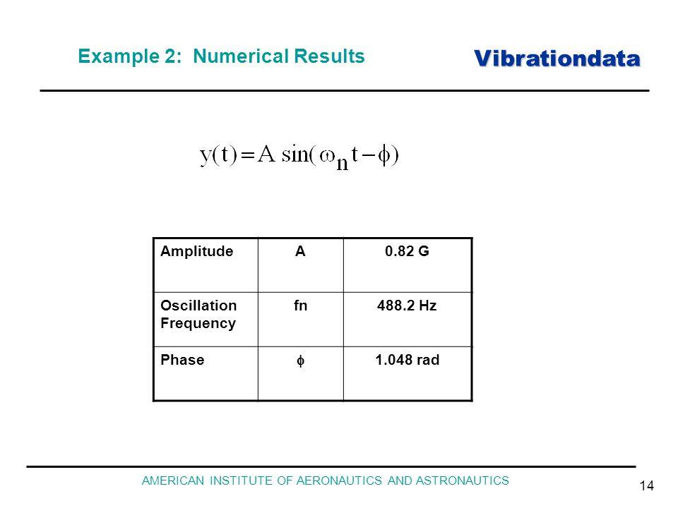 Vibrationdata AMERICAN INSTITUTE OF AERONAUTICS AND ASTRONAUTICS 14 Example 2: Numerical Results AmplitudeA0.82 G Oscillation Frequency fn488.2 Hz Phase  1.048 rad