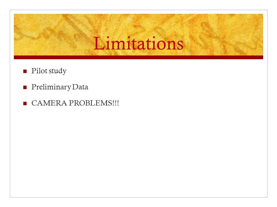 Limitations Pilot study Preliminary Data CAMERA PROBLEMS!!!