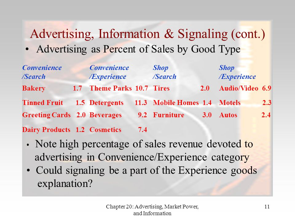 Chapter 20: Advertising, Market Power, and Information 11 Advertising, Information & Signaling (cont.) Advertising as Percent of Sales by Good Type Convenience /Search Convenience /Experience Shop /Search Shop /Experience Bakery 1.7Theme Parks 10.7Tires 2.0Audio/Video 6.9 Tinned Fruit 1.5Detergents 11.3Mobile Homes 1.4Motels 2.3 Greeting Cards 2.0Beverages 9.2Furniture 3.0Autos 2.4 Dairy Products 1.2Cosmetics 7.4 Note high percentage of sales revenue devoted to advertising in Convenience/Experience category Could signaling be a part of the Experience goods explanation?