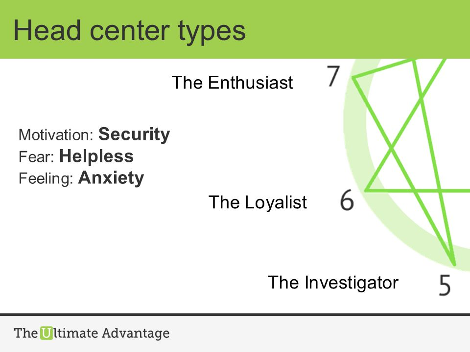 Head center types Motivation: Security Fear: Helpless Feeling: Anxiety The Enthusiast The Loyalist The Investigator