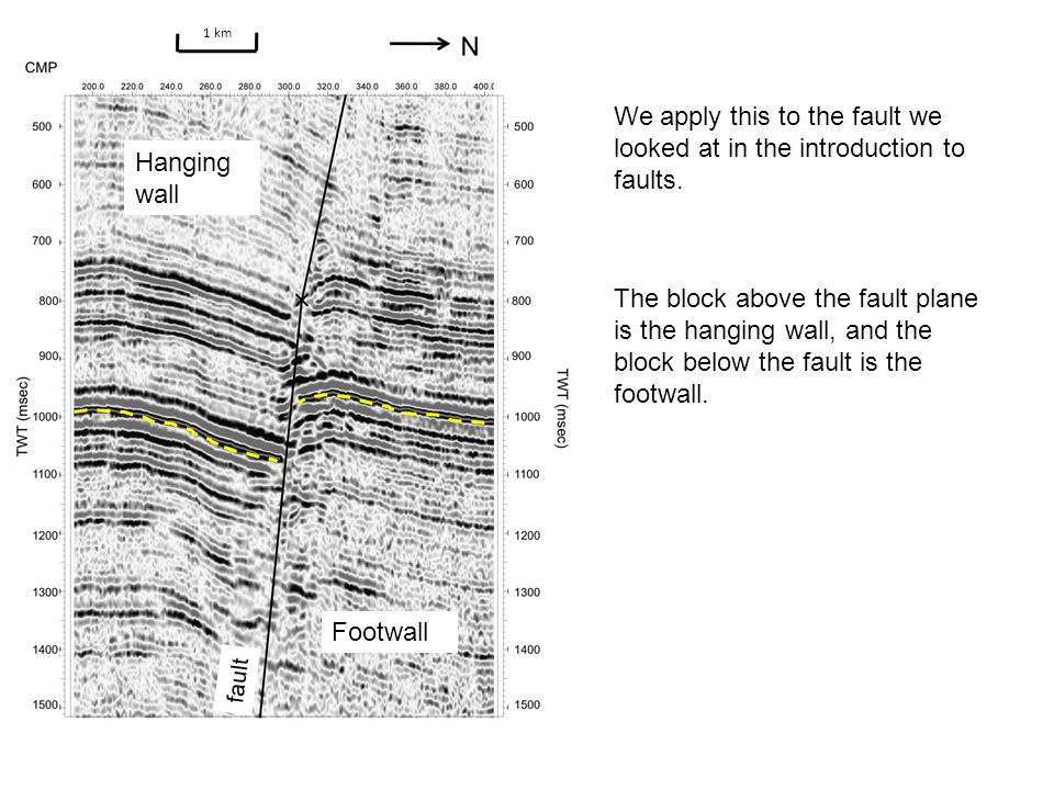 Hanging Wall Footwall 1 km We apply this to the fault we looked at in the introduction to faults.