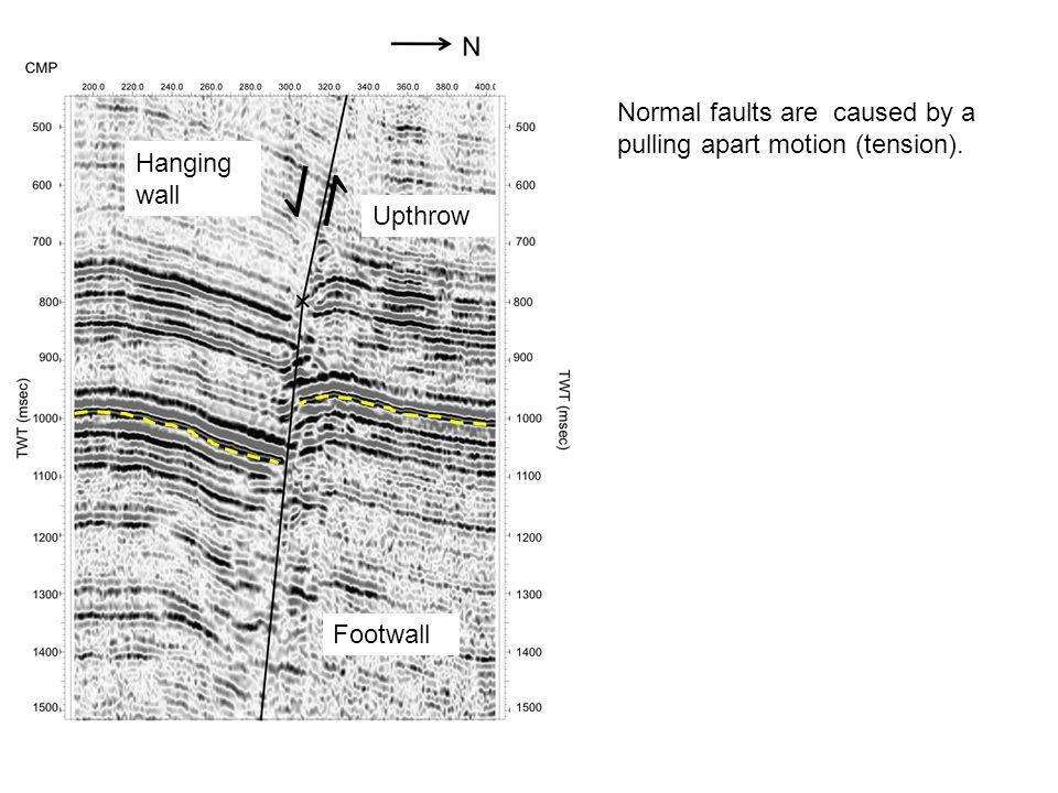 Normal faults are caused by a pulling apart motion (tension). Hanging wall Upthrow Footwall ⇃ ↾