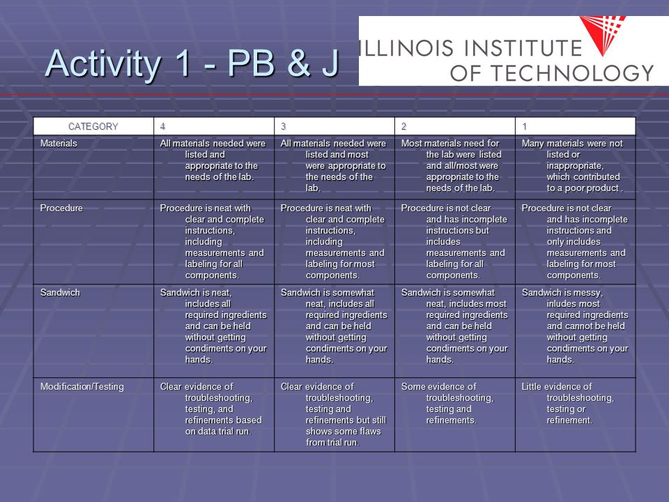 Activity 1 - PB & J CATEGORY4321 Materials All materials needed were listed and appropriate to the needs of the lab.