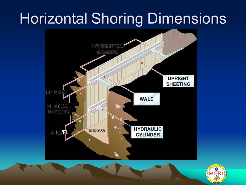 Horizontal Shoring Dimensions © ACR Publications Used By Permission