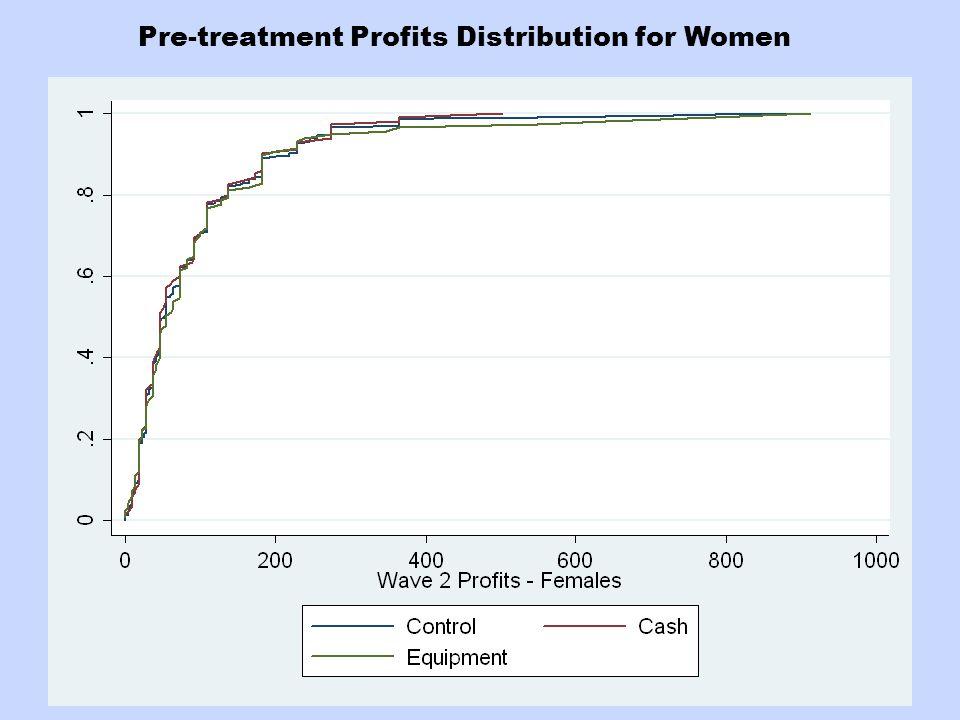 Pre-treatment Profits Distribution for Women
