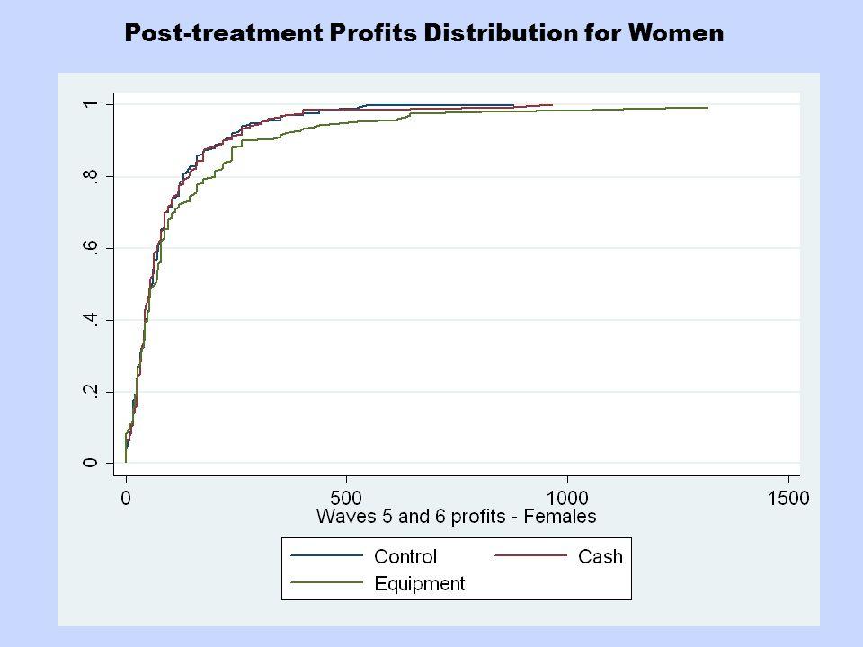 Post-treatment Profits Distribution for Women