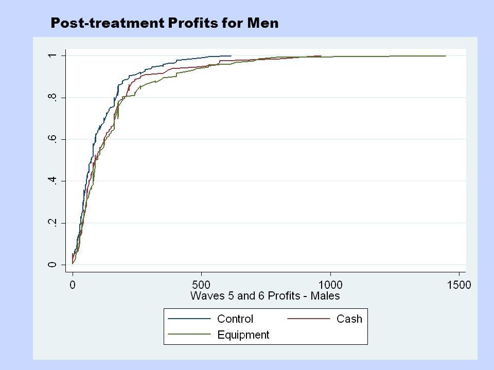 Post-treatment Profits for Men