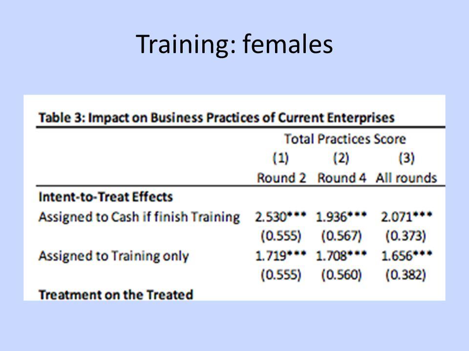 Training: females