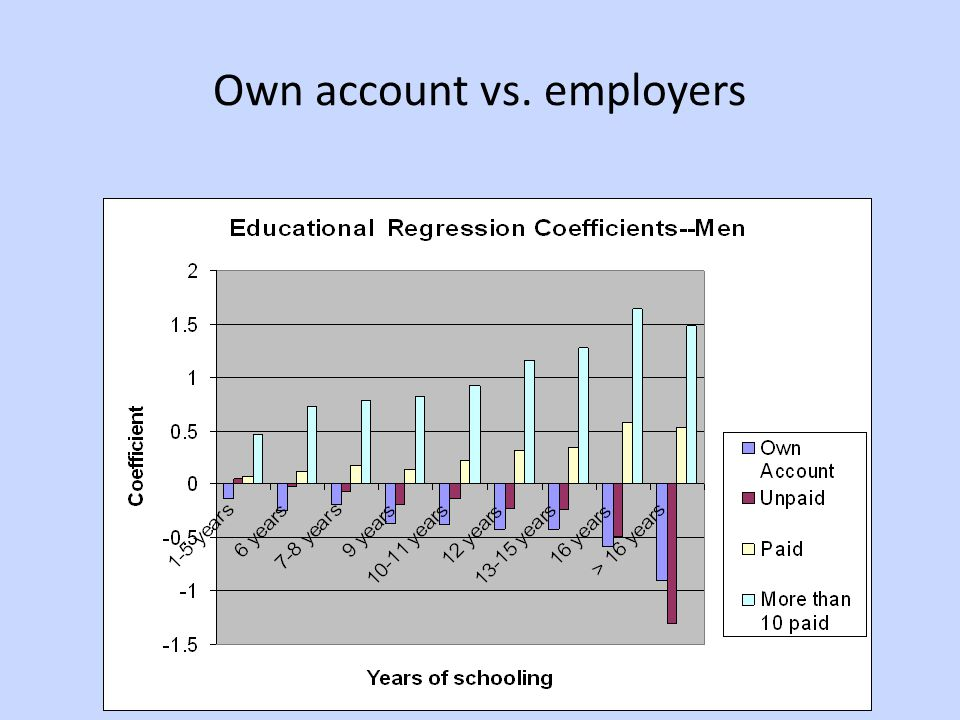 Own account vs. employers
