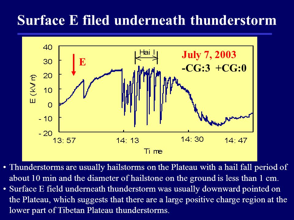 Surface E filed underneath thunderstorm July 7, 2003 -CG:3 +CG:0 Thunderstorms are usually hailstorms on the Plateau with a hail fall period of about 10 min and the diameter of hailstone on the ground is less than 1 cm.