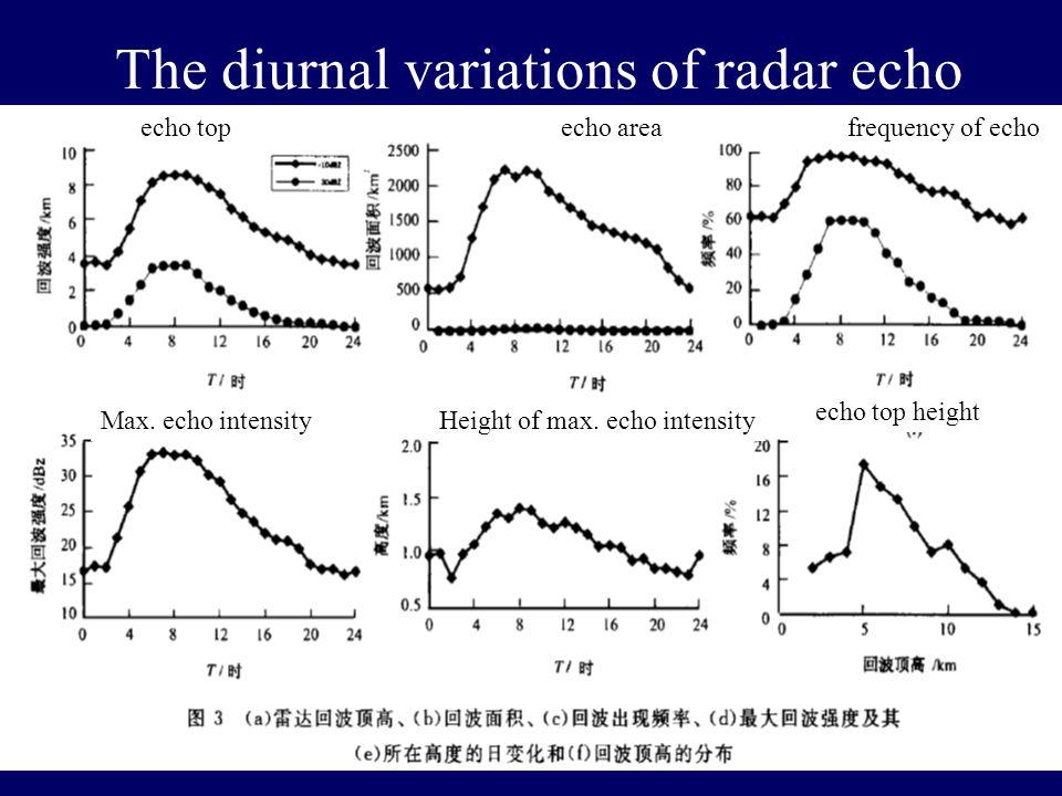 The diurnal variations of radar echo echo top echo top height Height of max.