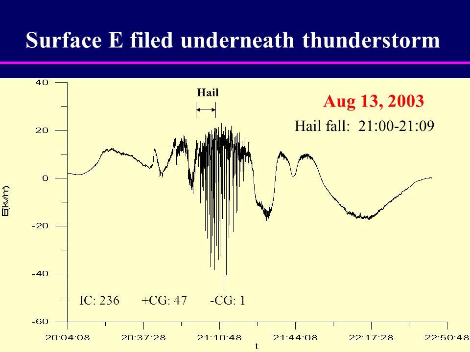 Surface E filed underneath thunderstorm Aug 13, 2003 Hail fall: 21 : 00-21 : 09 Hail IC: 236 +CG: 47 -CG: 1