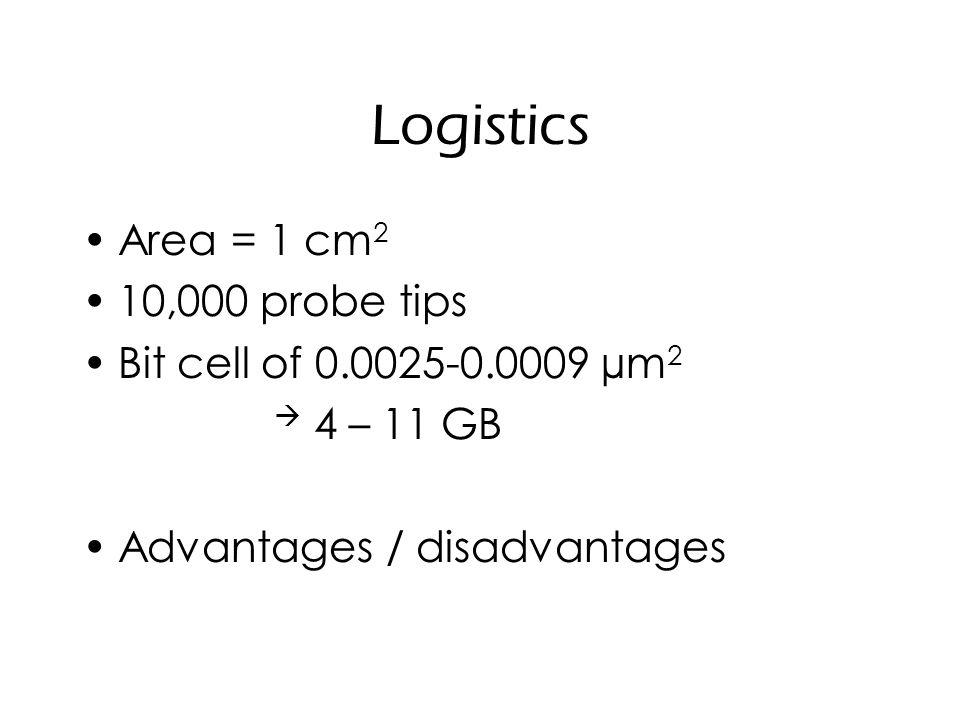 Logistics Area = 1 cm 2 10,000 probe tips Bit cell of 0.0025-0.0009 µm 2  4 – 11 GB Advantages / disadvantages