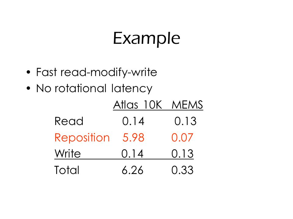 Example Fast read-modify-write No rotational latency Atlas 10KMEMS Read 0.14 0.13 Reposition 5.980.07 Write 0.140.13 Total 6.260.33