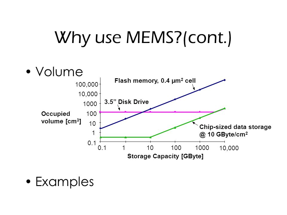 Why use MEMS (cont.) Volume Examples 100,000 Occupied volume [cm 3 ] 0.11101001000 10,000 0.1 10 100 1000 10,000 3.5 Disk Drive Flash memory, 0.4 µm 2 cell Chip-sized data storage @ 10 GByte/cm 2 1 Storage Capacity [GByte]