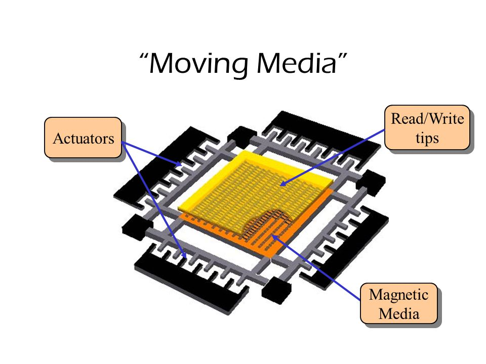 Moving Media Read/write tips Read/write tips Media Bits stored underneath each tip Bits stored underneath each tip side view