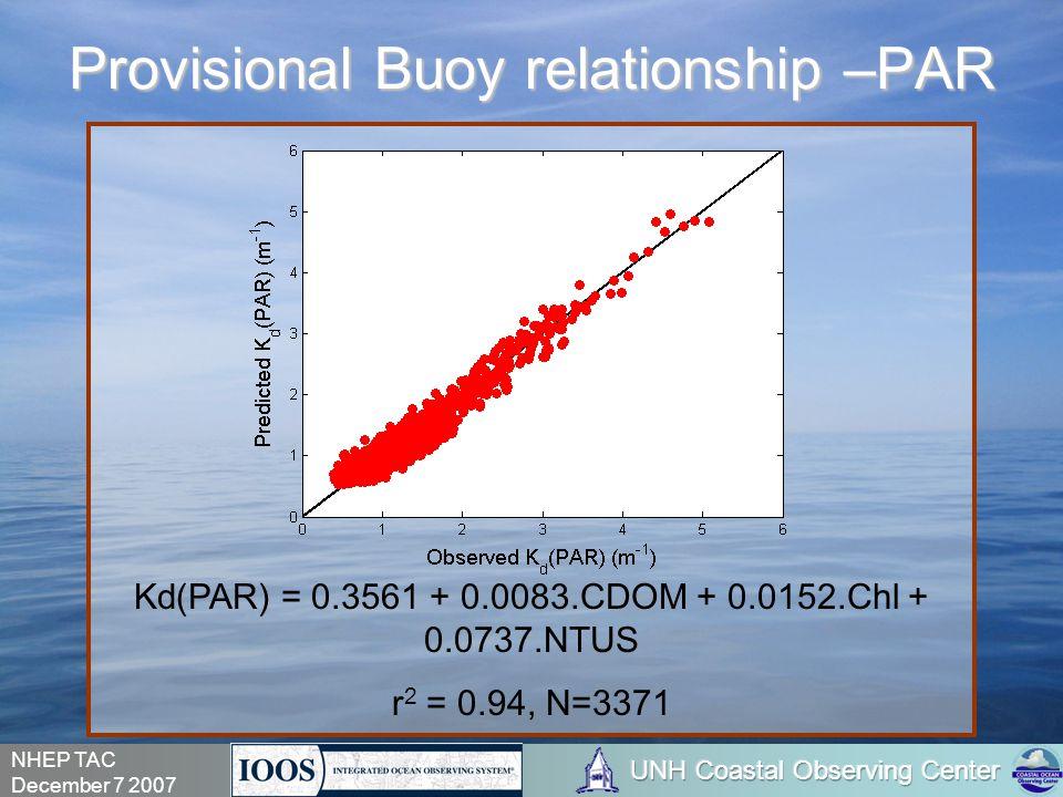 NHEP TAC December 7 2007 Kd(PAR) = 0.3561 + 0.0083.CDOM + 0.0152.Chl + 0.0737.NTUS r 2 = 0.94, N=3371 Provisional Buoy relationship –PAR