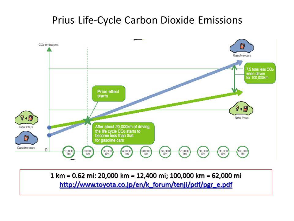 Prius Life-Cycle Carbon Dioxide Emissions 1 km = 0.62 mi: 20,000 km = 12,400 mi; 100,000 km = 62,000 mi http://www.toyota.co.jp/en/k_forum/tenji/pdf/pgr_e.pdf