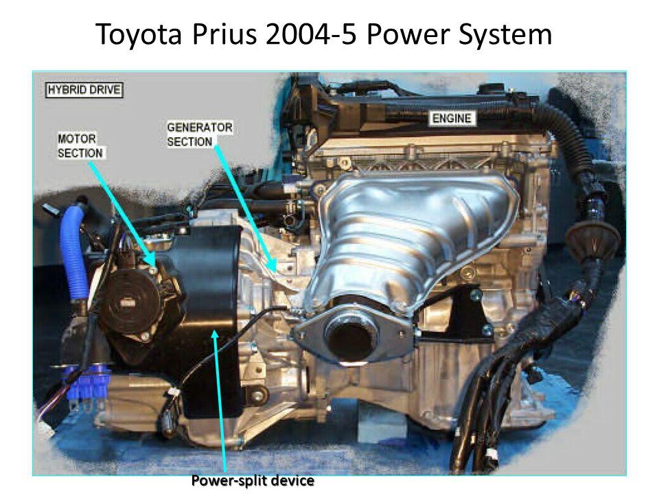 Toyota Prius 2004-5 Power System Power-split device