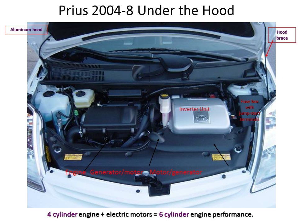 Prius 2004-8 Under the Hood EngineGenerator/motor Motor/generator Inverter Unit Fuse box with jump-start terminals 4 cylinder engine + electric motors = 6 cylinder engine performance.