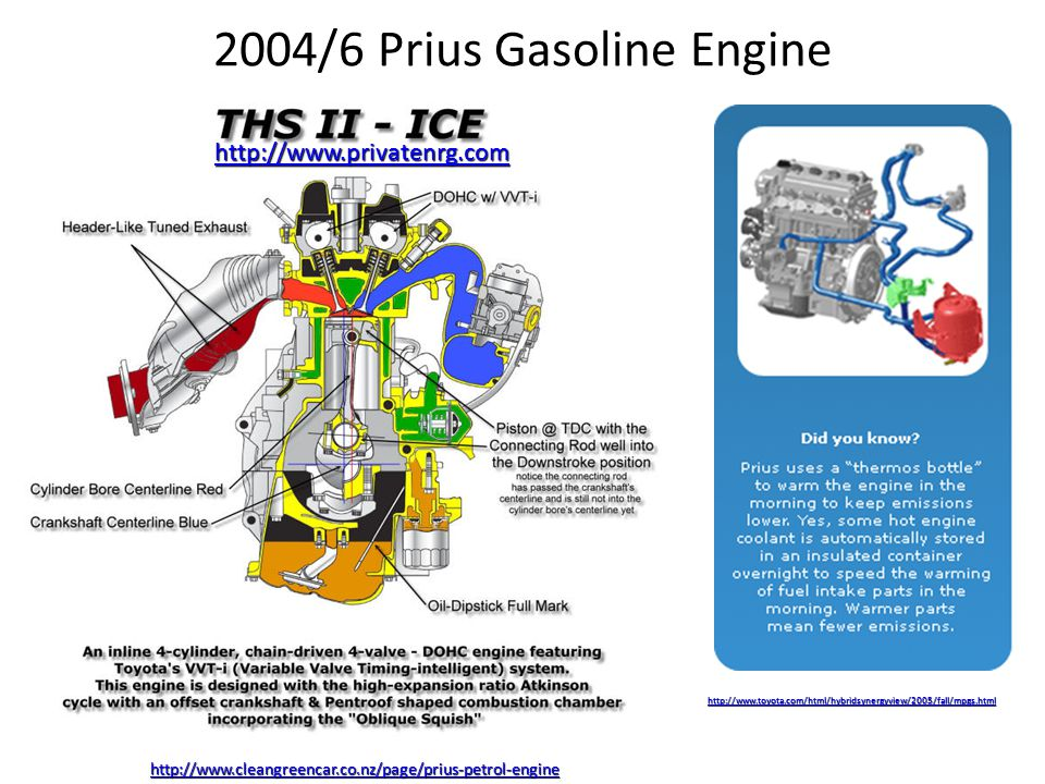 2004/6 Prius Gasoline Engine http://www.privatenrg.com http://www.toyota.com/html/hybridsynergyview/2005/fall/mpgs.html http://www.cleangreencar.co.nz/page/prius-petrol-engine