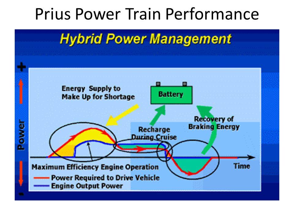 Prius Power Train Performance
