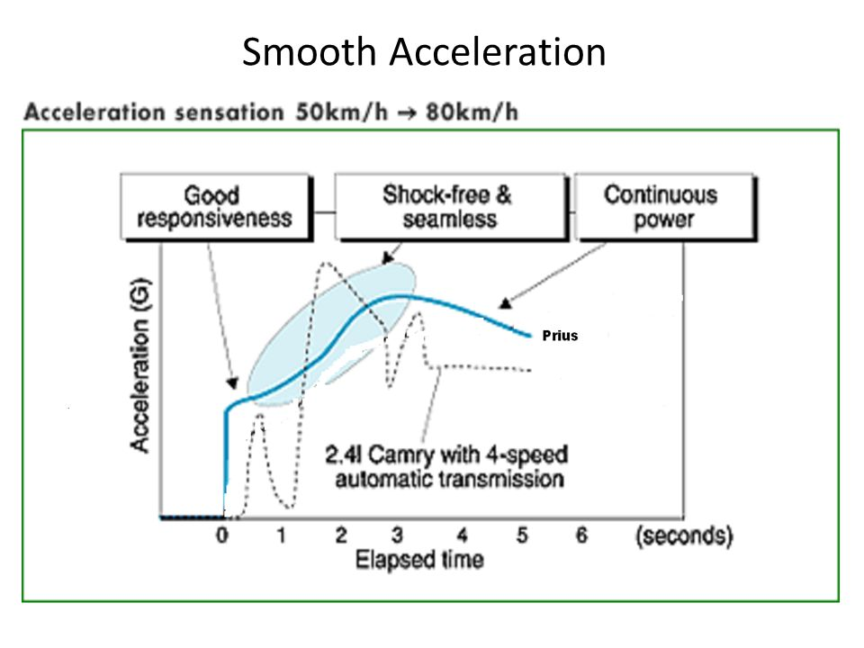 Smooth Acceleration