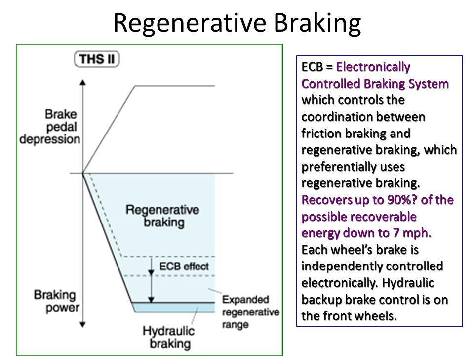 Regenerative Braking ECB = Electronically Controlled Braking System which controls the coordination between friction braking and regenerative braking, which preferentially uses regenerative braking.