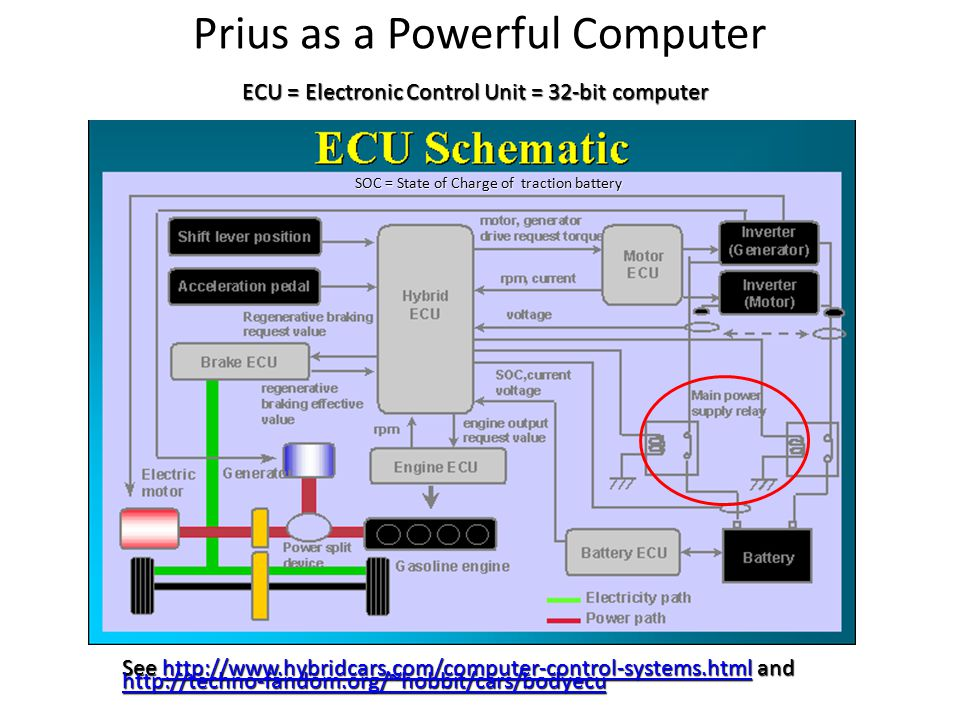Prius as a Powerful Computer ECU = Electronic Control Unit = 32-bit computer See http://www.hybridcars.com/computer-control-systems.html and http://www.hybridcars.com/computer-control-systems.html http://techno-fandom.org/~hobbit/cars/bodyecu SOC = State of Charge of traction battery