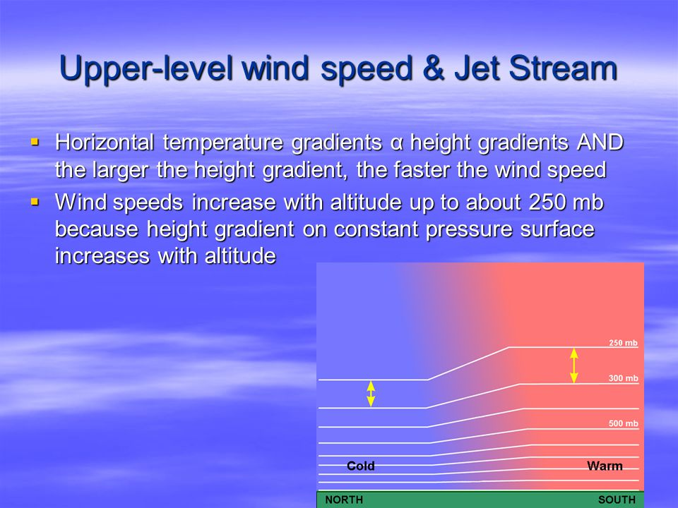 Upper-level wind speed & Jet Stream  Horizontal temperature gradients α height gradients AND the larger the height gradient, the faster the wind speed  Wind speeds increase with altitude up to about 250 mb because height gradient on constant pressure surface increases with altitude