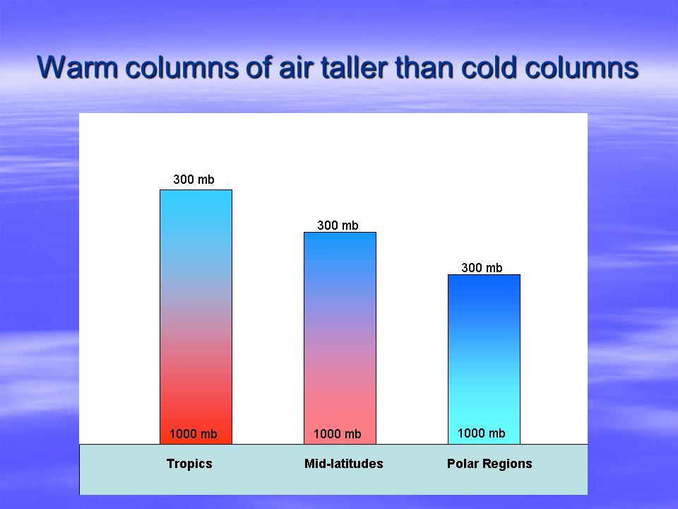 Warm columns of air taller than cold columns