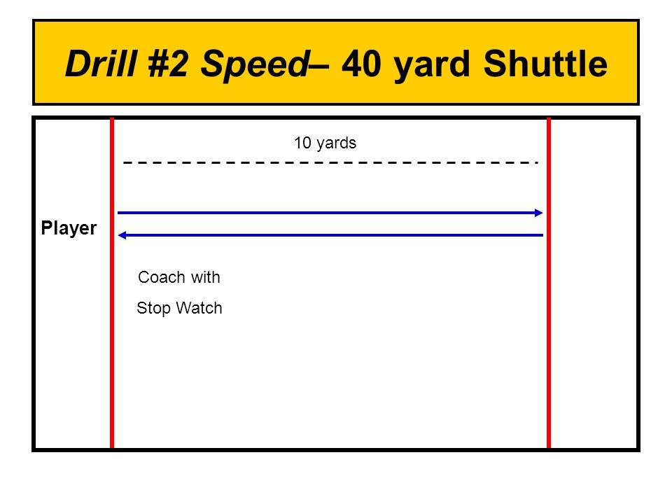 Drill #2 Speed– 40 yard Shuttle Player Coach with Stop Watch 10 yards