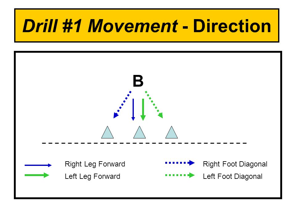 Drill #1 Movement - Direction B Right Leg Forward Left Leg Forward Right Foot Diagonal Left Foot Diagonal