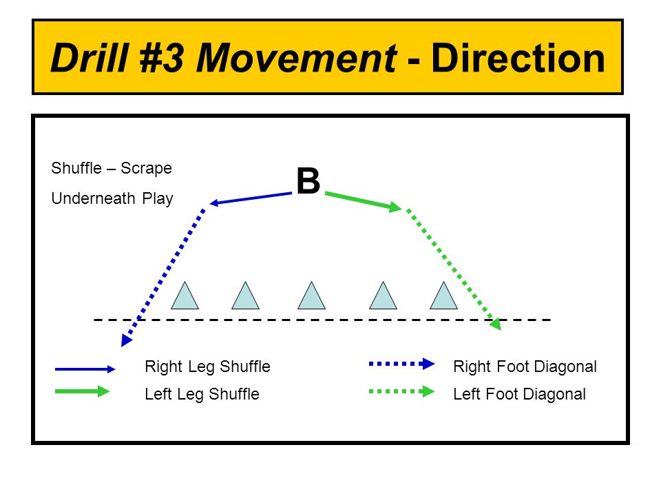 Drill #3 Movement - Direction B Right Leg Shuffle Left Leg Shuffle Right Foot Diagonal Left Foot Diagonal Shuffle – Scrape Underneath Play