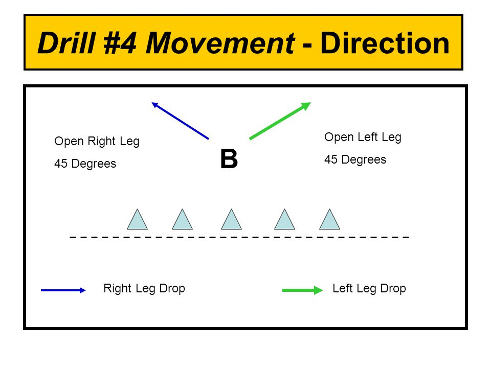 Drill #4 Movement - Direction B Right Leg DropLeft Leg Drop Open Right Leg 45 Degrees Open Left Leg 45 Degrees