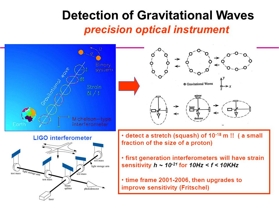 LIGO-G000314-00-M Detection of Gravitational Waves precision optical instrument detect a stretch (squash) of 10 -18 m !! ( a small fraction of the siz