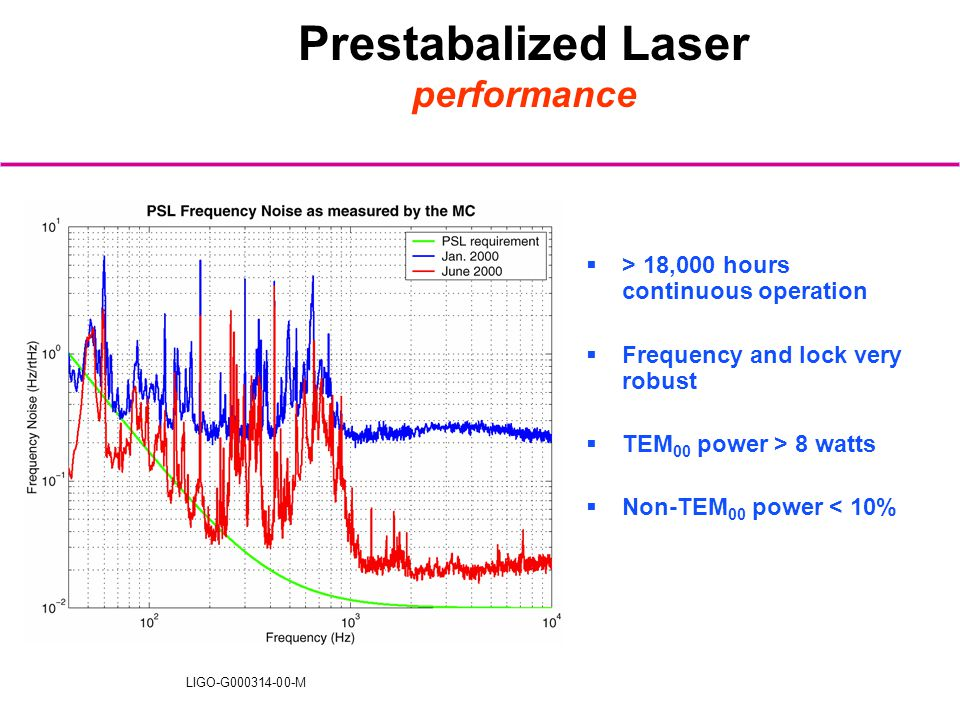 LIGO-G000314-00-M Prestabalized Laser performance  > 18,000 hours continuous operation  Frequency and lock very robust  TEM 00 power > 8 watts  No