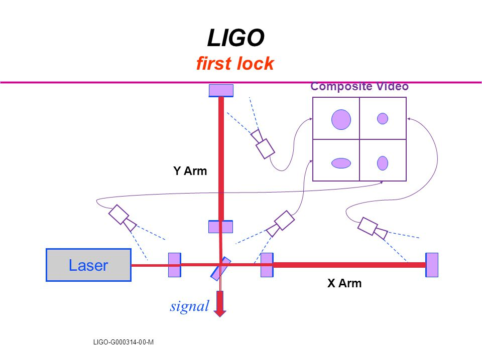 LIGO-G000314-00-M LIGO first lock signal Laser X Arm Y Arm Composite Video