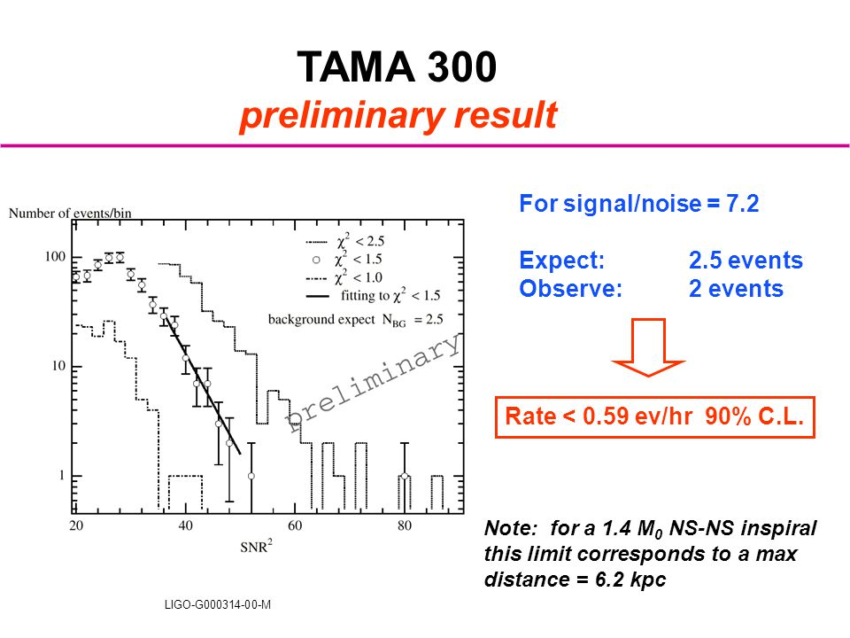 LIGO-G000314-00-M TAMA 300 preliminary result For signal/noise = 7.2 Expect: 2.5 events Observe: 2 events Note: for a 1.4 M 0 NS-NS inspiral this limi