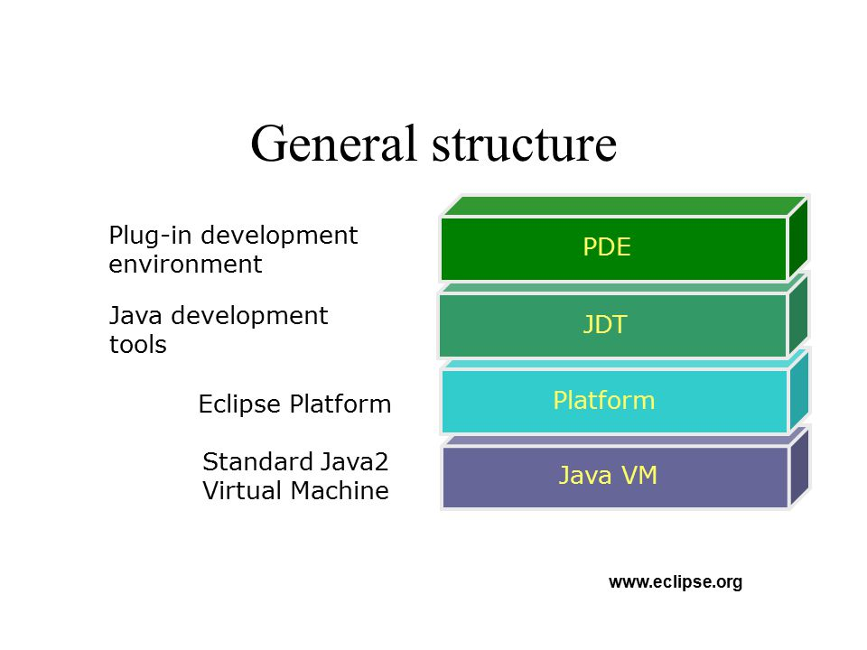 Platform architecture. www.eclipse.org