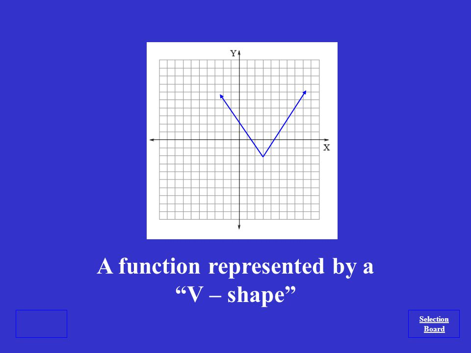 What is a linear function? Selection Board